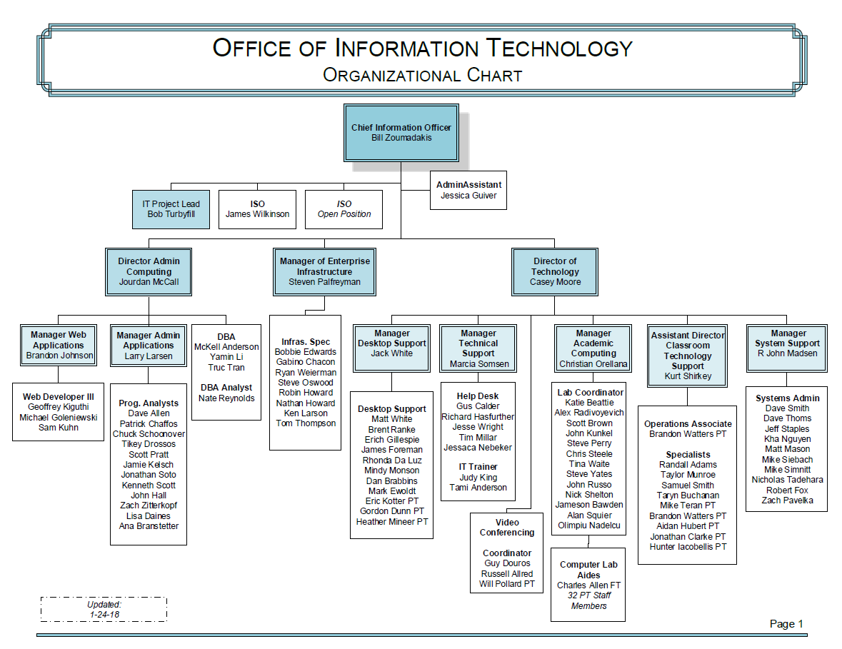 Image shows SLCC OIT Org Chart